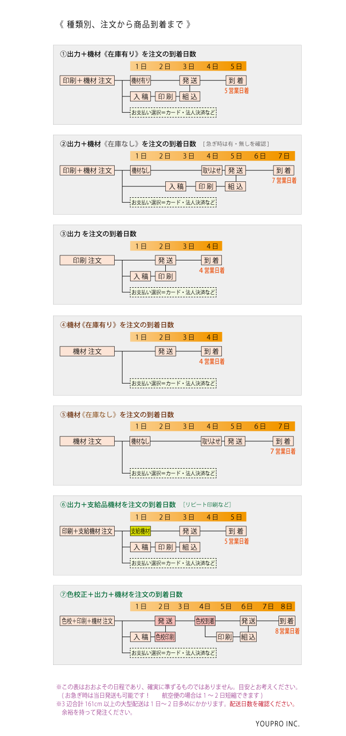 種類別、発送から到着までの日数