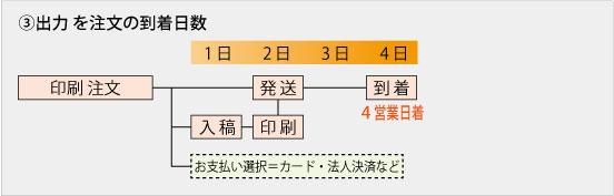 3,出力 を注文の到着日数