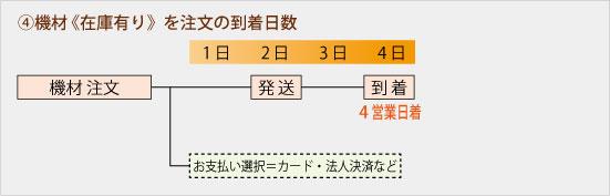 4,機材 《在庫有り》を注文の到着日数