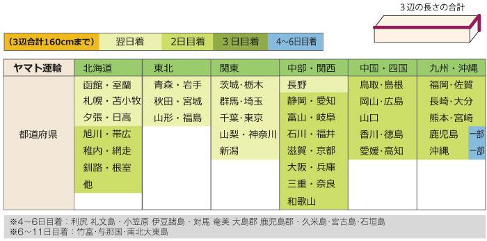 発送からお届けまでの日数表:ヤマト運輸