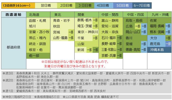 発送からお届けまでの日数表:西濃運輸