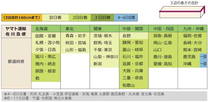 発送からお届けまでの日数表:ヤマト運輸・佐川急便